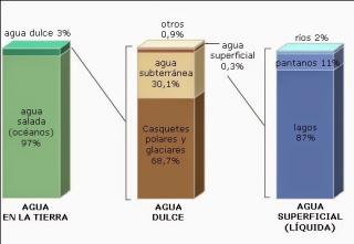 Distribución de agua terrestre